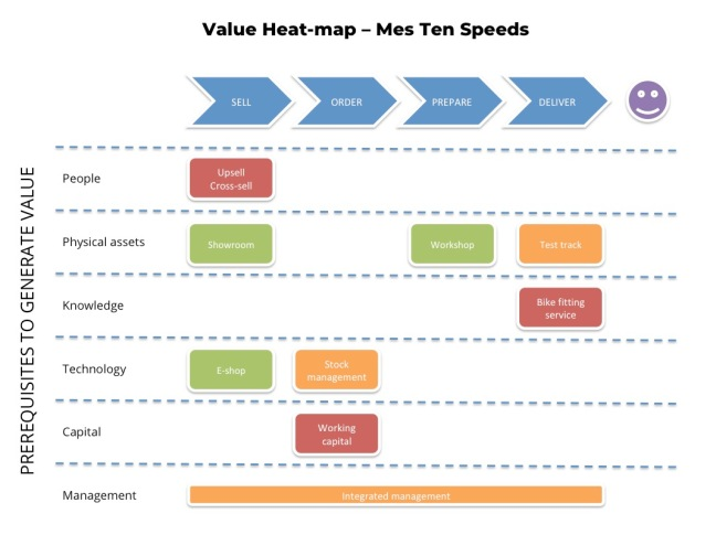 Value Heat-map