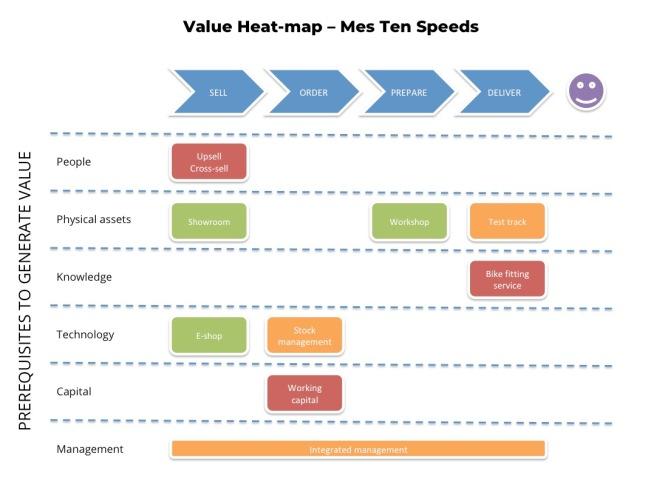 Value Heat-map